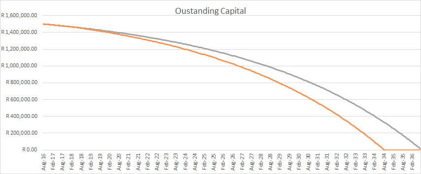 The effect of additional payments on a loan over time.