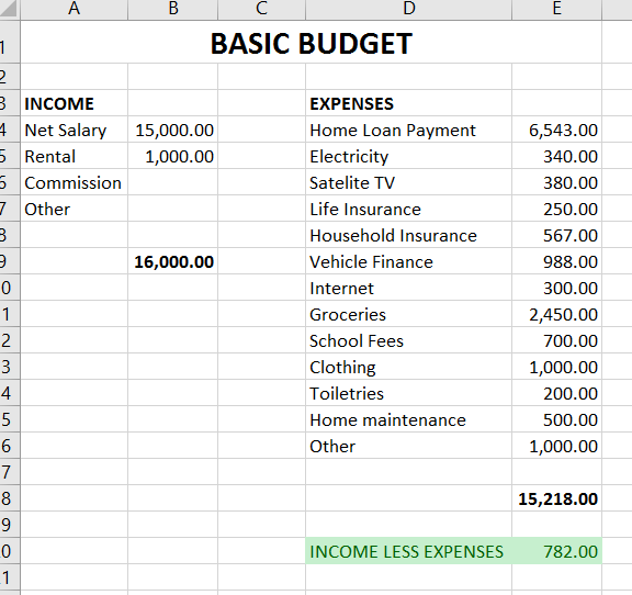 create a simple budget take charge of your money