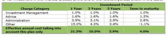 Old Mutual investment fees quotation