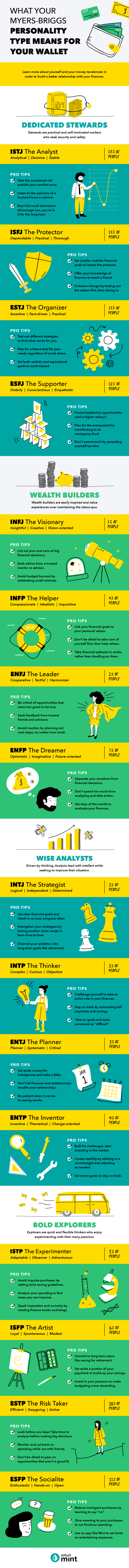 The Myers-Briggs personality types and related money tips
