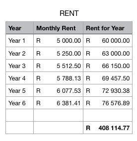 Rental costs for 6 years