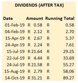 ETF Dividends - October 2019