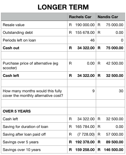 Future calculations for deciding whether to sell a car