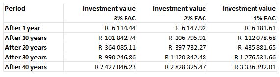 Effect of investment fees